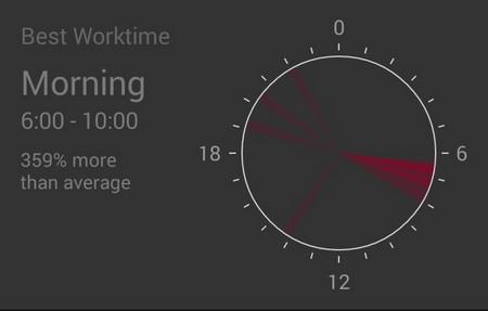 horas-pomodoro
