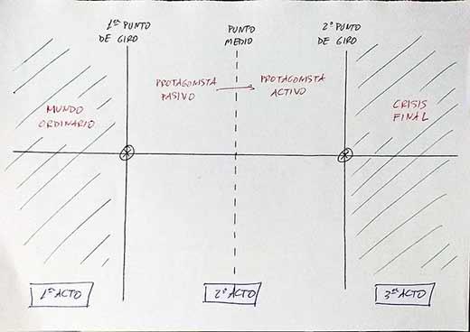 estructura en tres actos